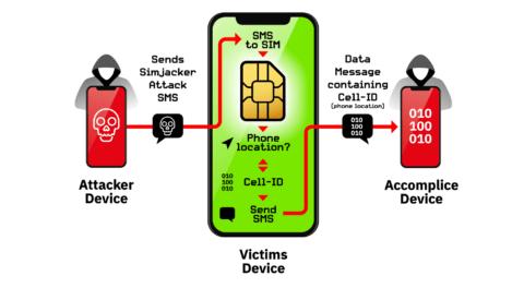 En raison d'une faille de sécurité, tous les téléphones portables sont des livres ouverts pour les hackers