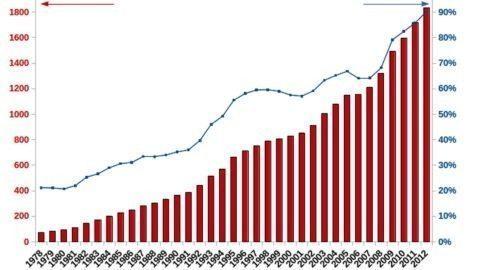 La dette publique en France : brève histoire d'un asservissement volontaire – par Éric Juillot